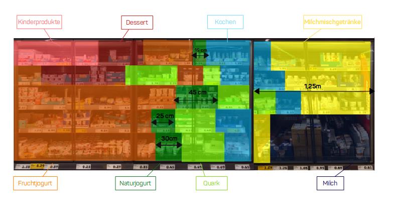 Lassen Sie über appJobber Kontaktstrecken sowie den Share of shelf unterschiedlicher Produkte oder Kategorien auswerten.